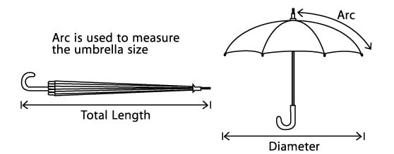 Canopy Size A The Of Determines Area That An Umbrella Can Cover It Be Measured By Referring To Arc Width Or Diameter
