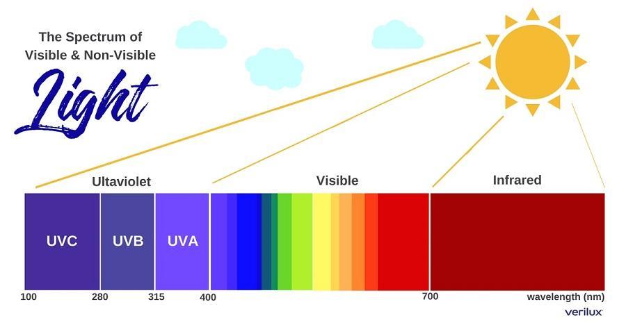 UV measure